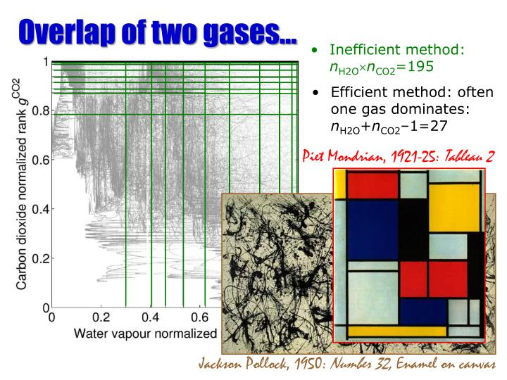 Overlap of two gases…