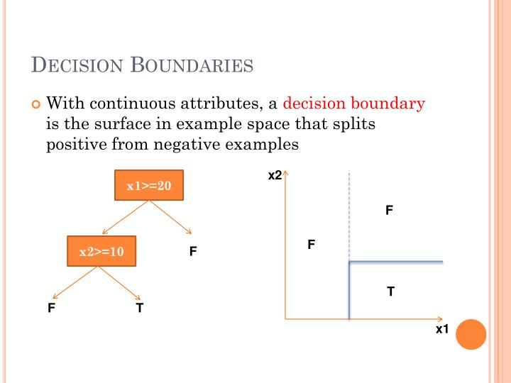 Decision Boundaries