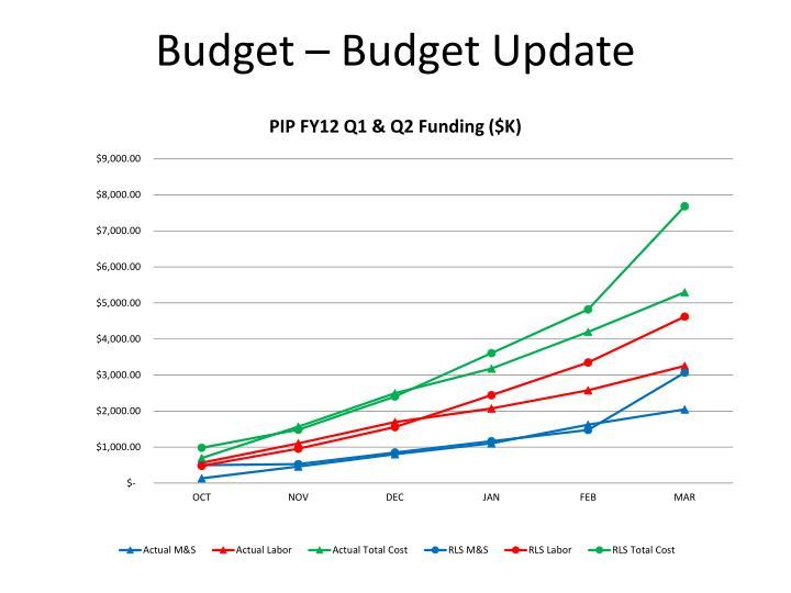 Budget – Budget Update