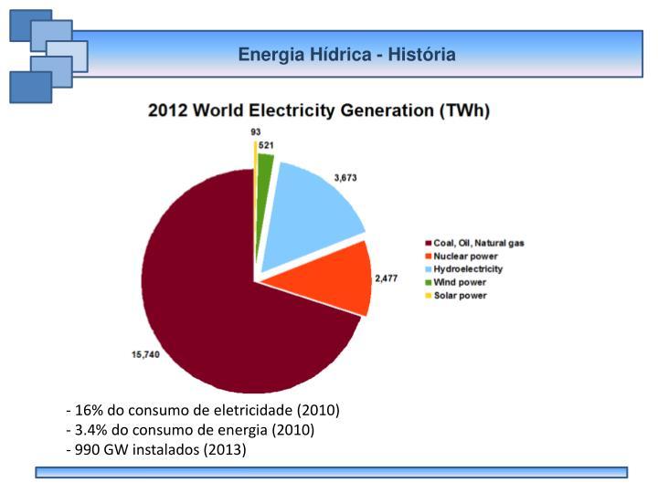 Energia Hídrica - História