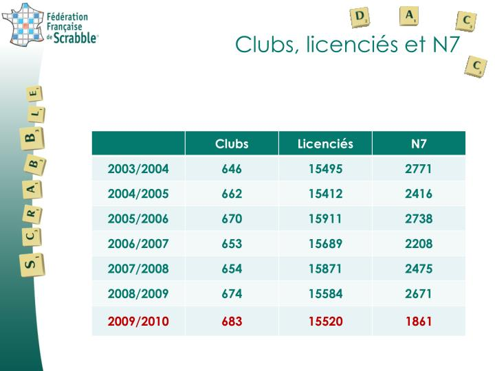 Clubs, licenciés et N7