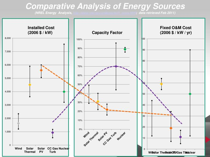 Comparative Analysis of Energy Sources
