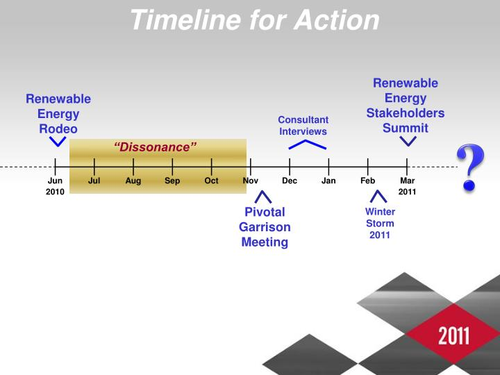 Timeline for Action