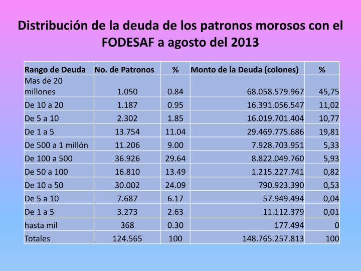 Distribución de la deuda