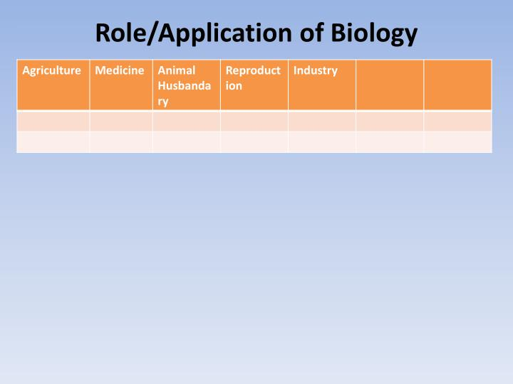 Role/Application of Biology