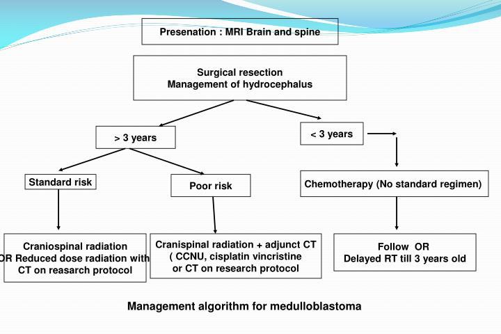 Presenation : MRI Brain and spine