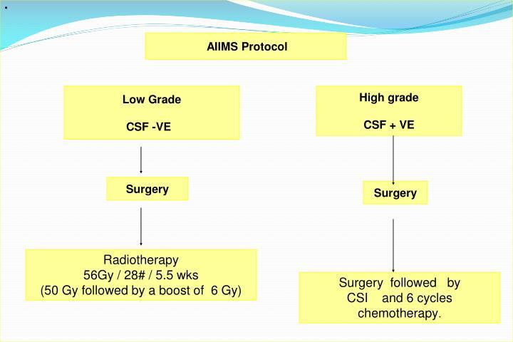 AIIMS Protocol