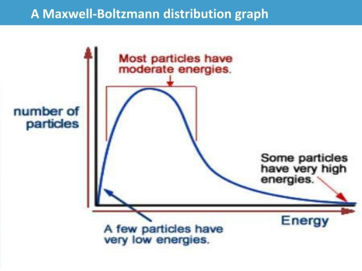 A Maxwell-Boltzmann distribution graph
