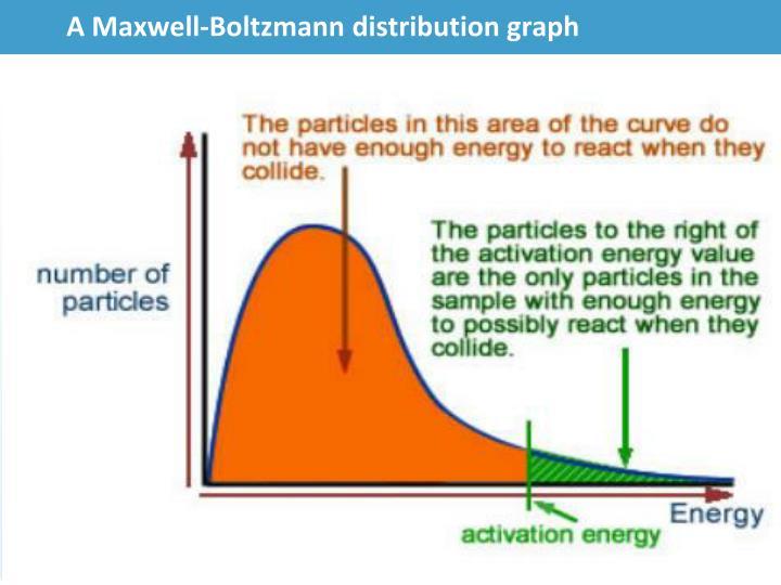 A Maxwell-Boltzmann distribution