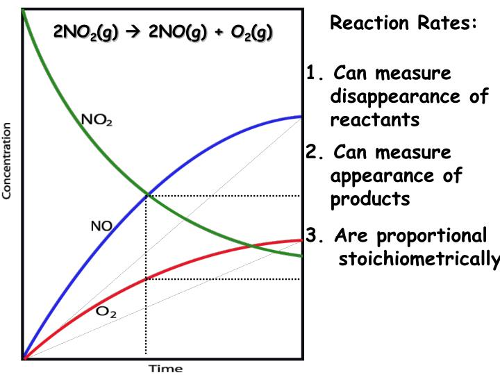 Reaction Rates: