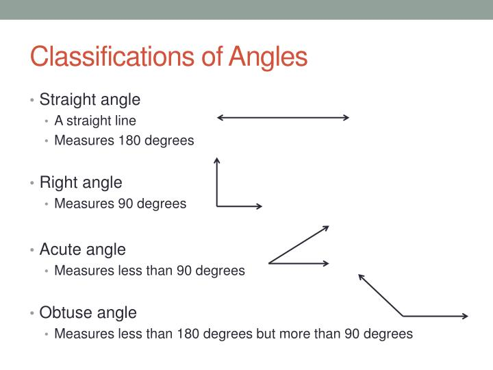 Classifications of Angles