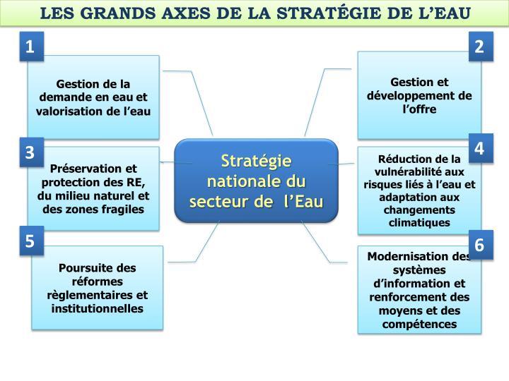 LES GRANDS AXES DE LA STRATÉGIE DE L'EAU