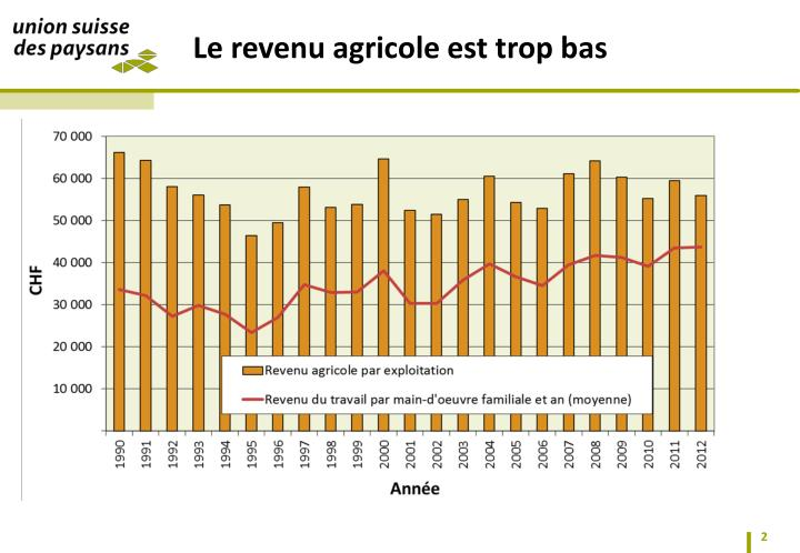 Le revenu agricole est trop bas