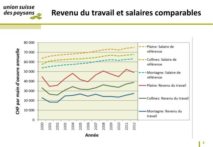 Revenu du travail et salaires comparables
