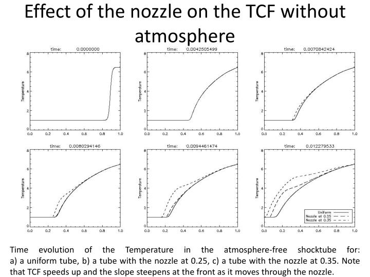 Effect of the nozzle on the TCF without atmosphere