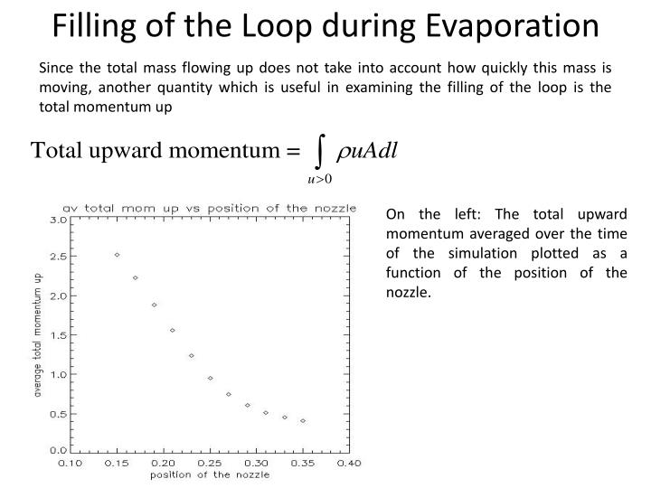 Filling of the Loop during Evaporation