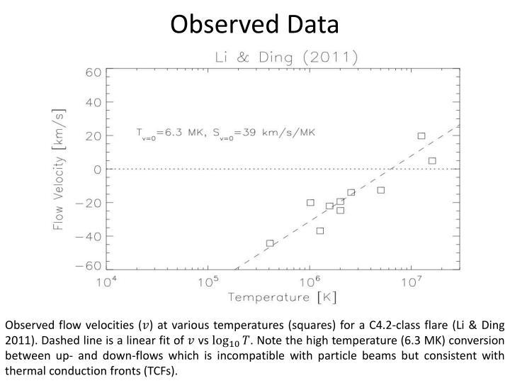 Observed Data