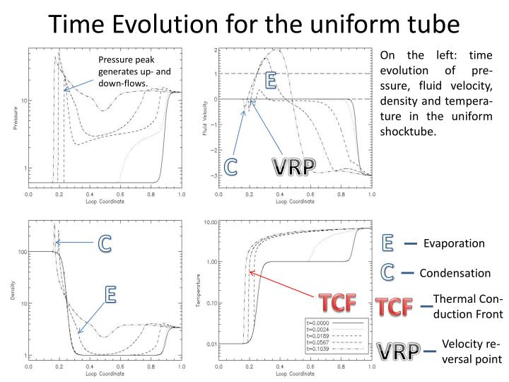 Time Evolution for the uniform tube