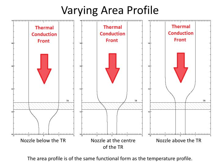 Varying Area Profile