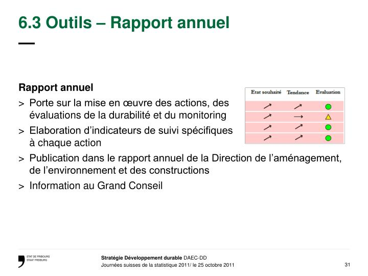 6.3 Outils – Rapport annuel
