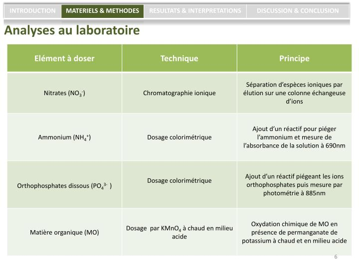 Analyses au laboratoire
