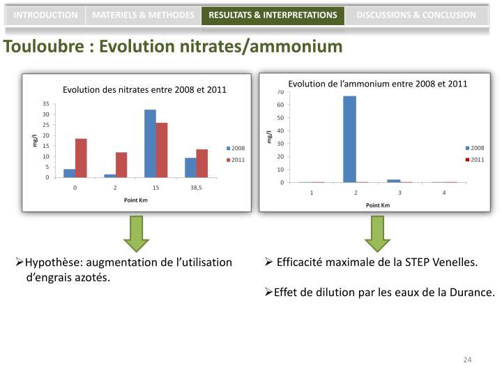 Touloubre : Evolution nitrates/ammonium