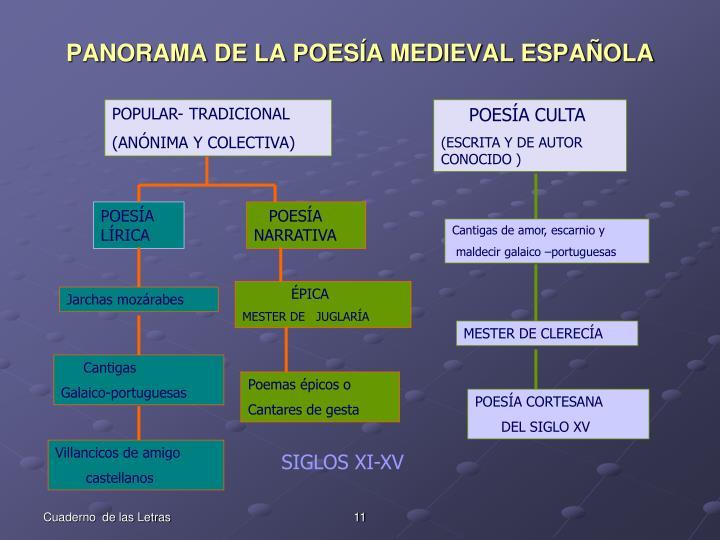 PANORAMA DE LA POESÍA MEDIEVAL ESPAÑOLA