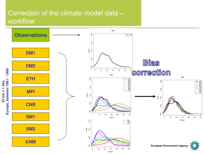 Correction of the climate model data
