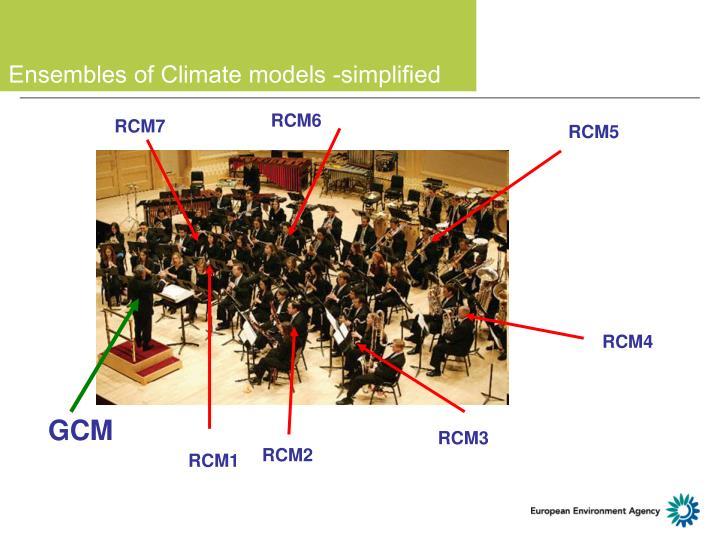 Ensembles of Climate