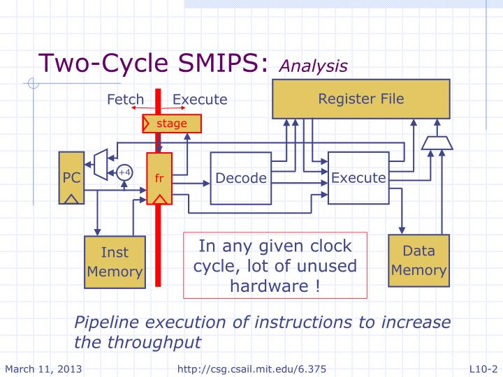 Two cycle smips analysis