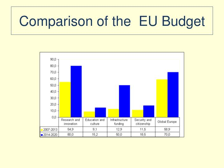 Comparison of the  EU Budget