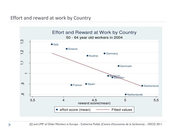 Effort and reward at work by Country