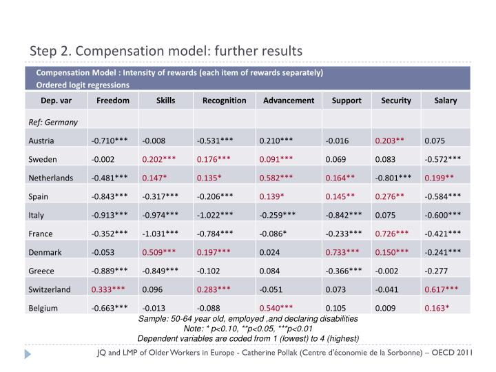 Step 2. Compensation model: further results