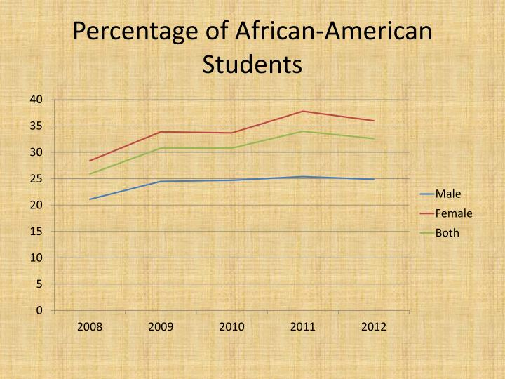 Percentage of African-American Students