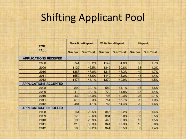 Shifting Applicant Pool