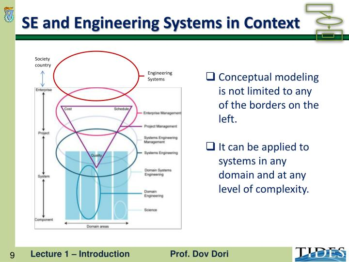 SE and Engineering Systems in Context