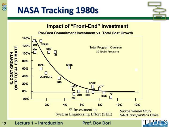 Total Program Overrun