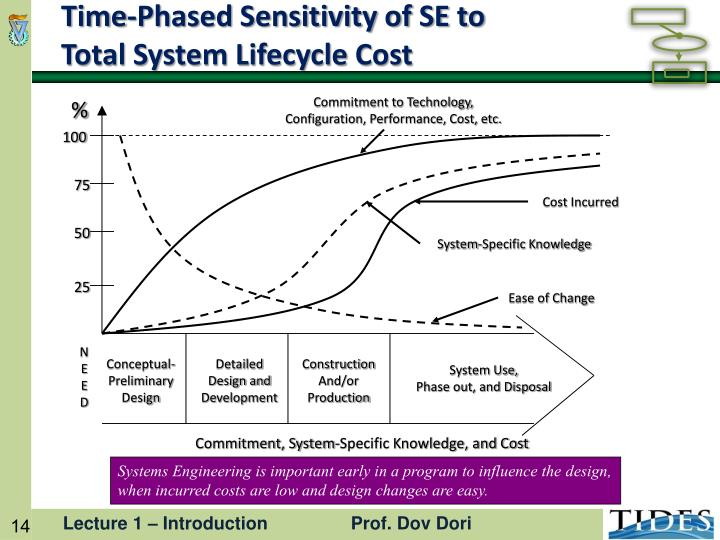 Time-Phased Sensitivity of SE to