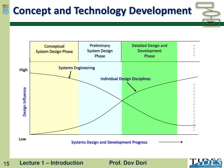 Concept and Technology Development