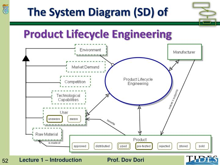 The System Diagram