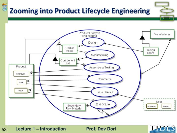 Zooming into Product Lifecycle Engineering