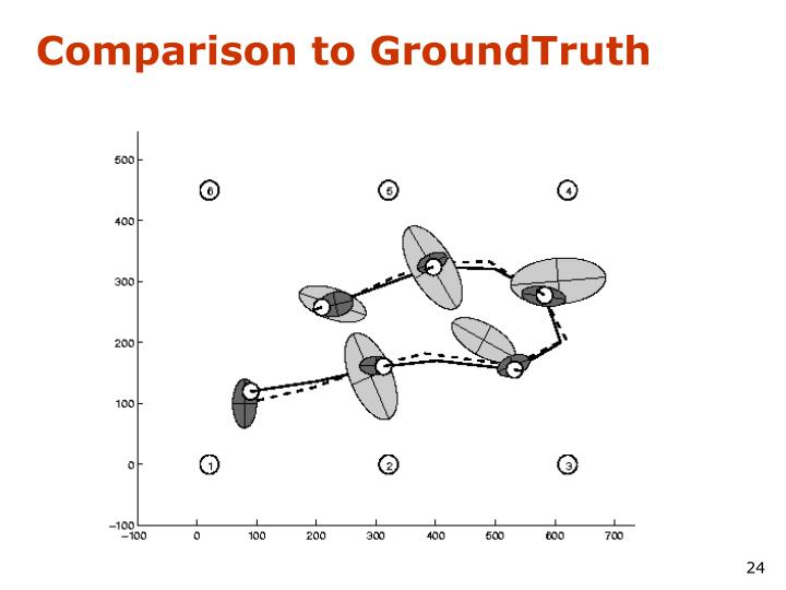 Comparison to GroundTruth