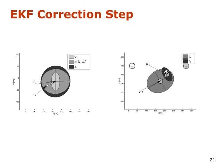 EKF Correction Step