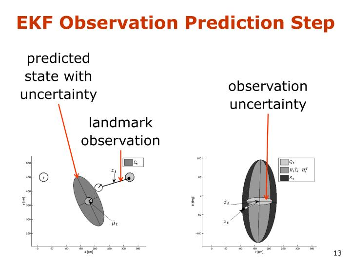 EKF Observation Prediction Step