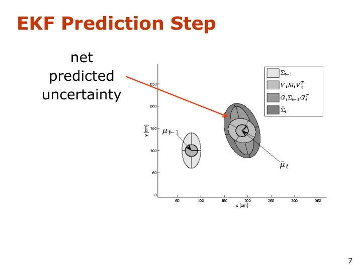 EKF Prediction Step