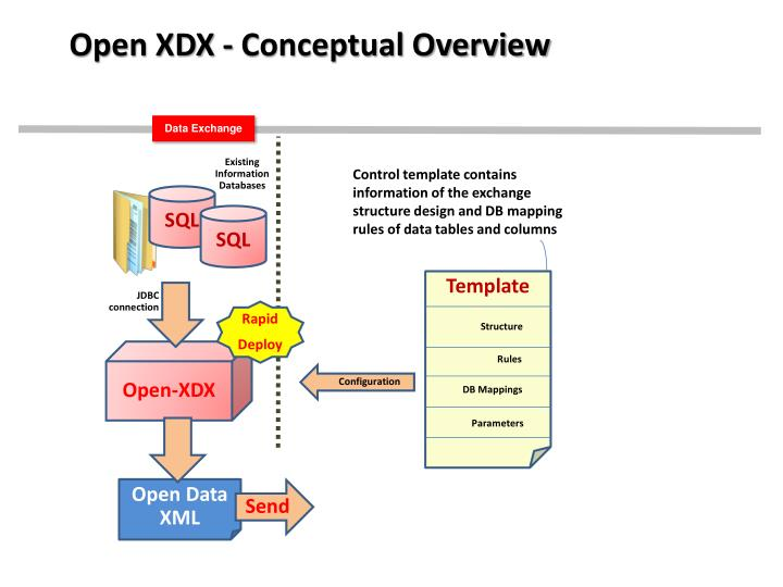 Open XDX - Conceptual Overview