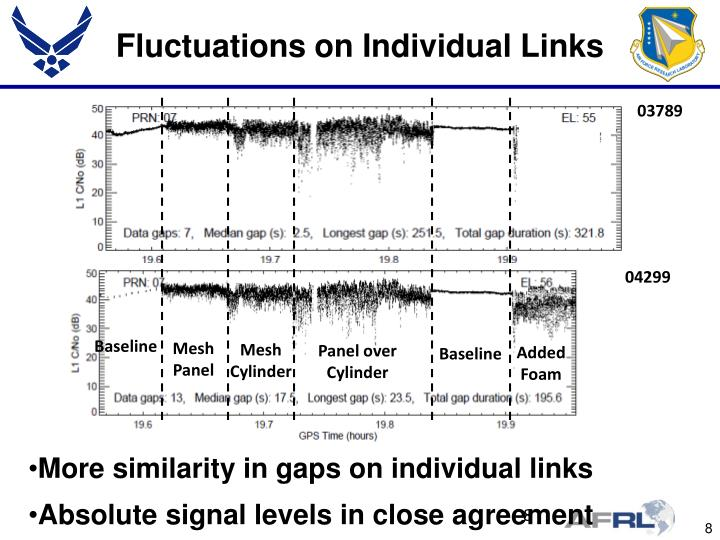 Fluctuations on Individual Links