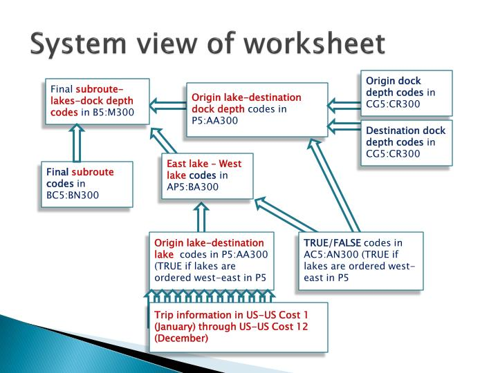 System view of worksheet