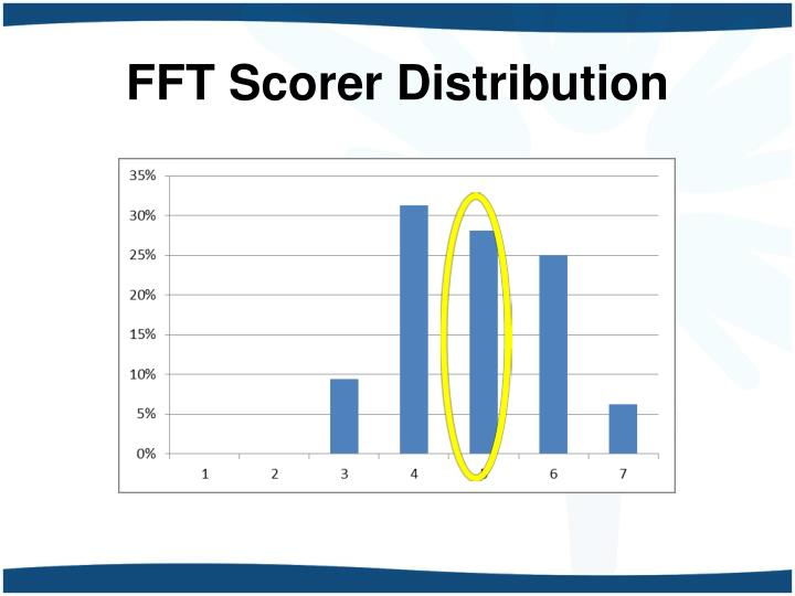 FFT Scorer Distribution