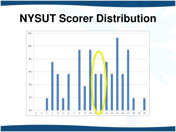 NYSUT Scorer Distribution